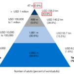 【2019年最新版】金持ちの上位1%の人たちが世界の44%の富を保有している現実について【資産統計データを見ることで世界の真実を知る】