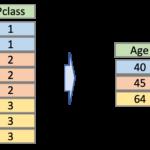データサイエンスのためのPython入門15〜DataFrameのgroupbyをマスターする〜
